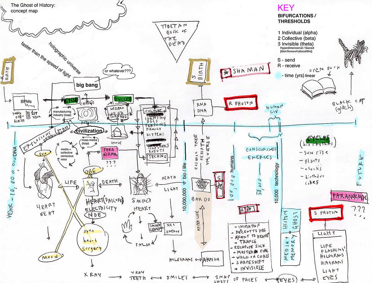 drawing of concept map