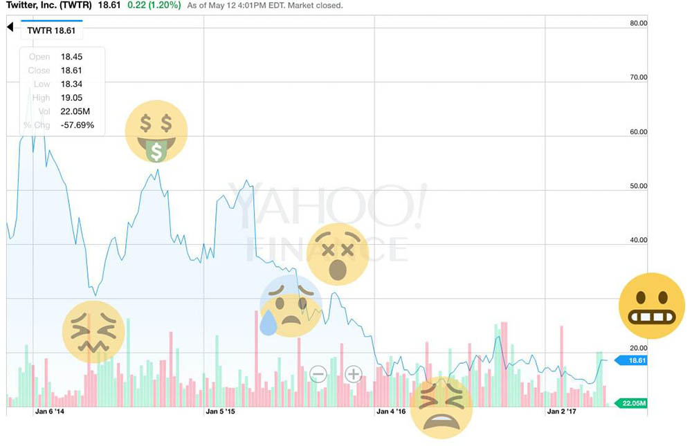 graph of volatile Twitter stock prices with emoji sentiment layer