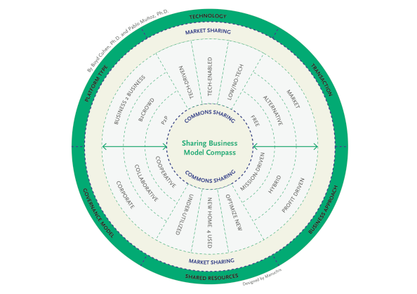 diagram of Sharing Business Model Compass